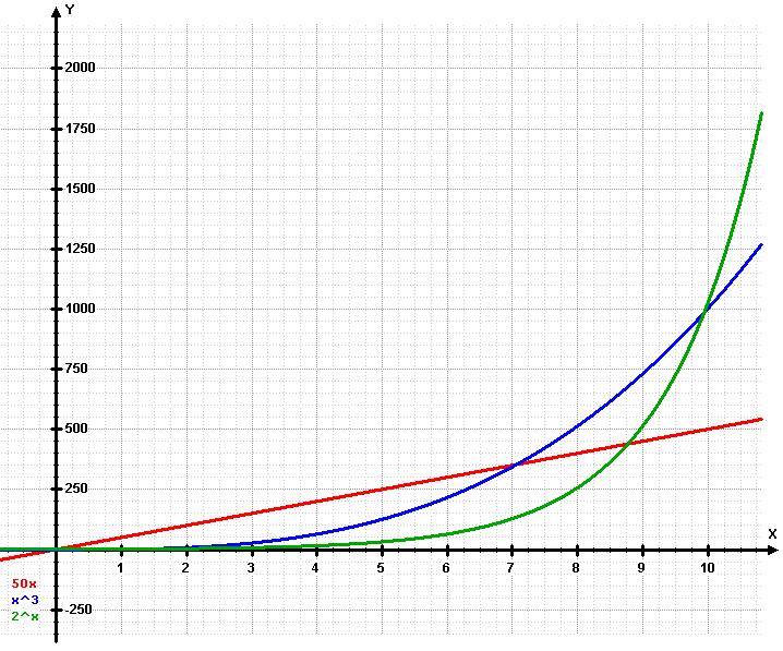 grafiek met 3 lijnen