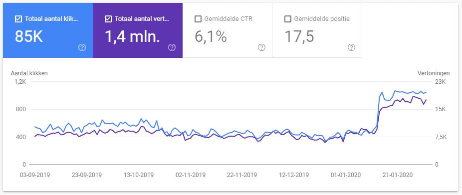 flinke-stijging-na-google-update