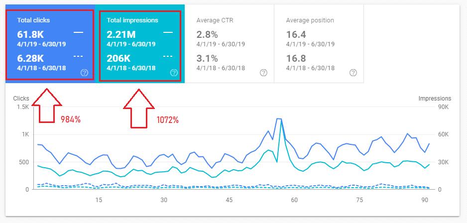 984% meer klikken in google