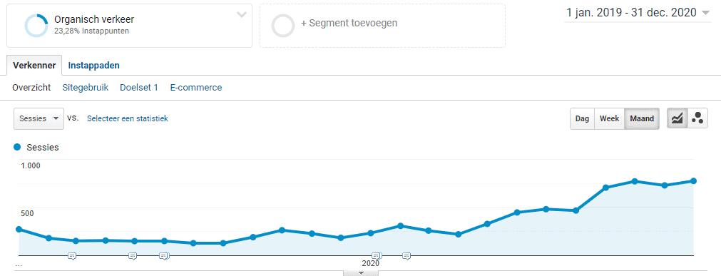 seo-website-verbeteren