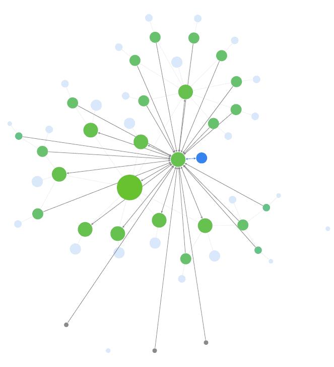 voorbeel visualisatie interne links